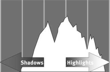 Digital Photography Terms - Overexposure | Histogram