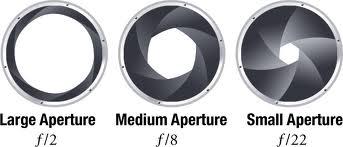 Aperture Examples