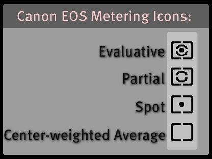 Digital Photography Terms   Metering