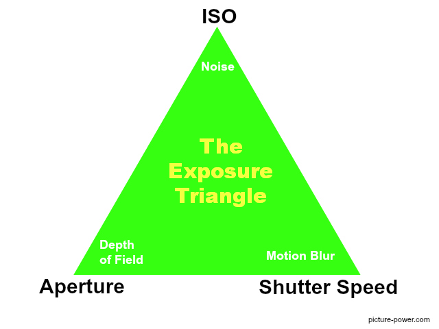Digital Photography Basics | Exposure Triangle